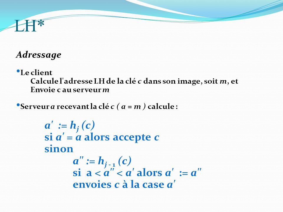 LH* Adressage Le client Calcule l'adresse LH de la clé c dans son image, soit m, et Envoie c au serveur m Serveur a recevant la clé c ( a = m ) calcul