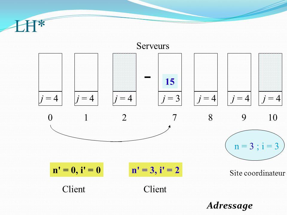 j = 4 0 1 2 j = 3 7 j = 4 8 9 n = 3 ; i = 3 n' = 0, i' = 0n' = 3, i' = 2 Site coordinateur Client Serveurs j = 4 10 15 LH* Adressage