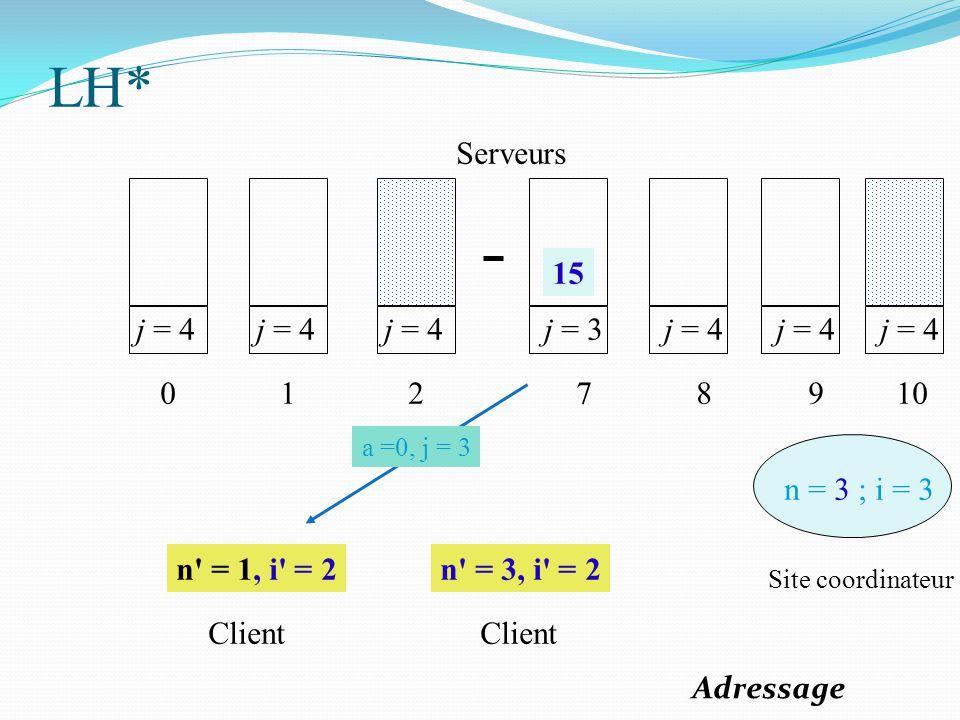 j = 4 0 1 2 j = 3 7 j = 4 8 9 n = 3 ; i = 3 n' = 1, i' = 2n' = 3, i' = 2 Site coordinateur Client Serveurs j = 4 10 15 a =0, j = 3 LH* Adressage