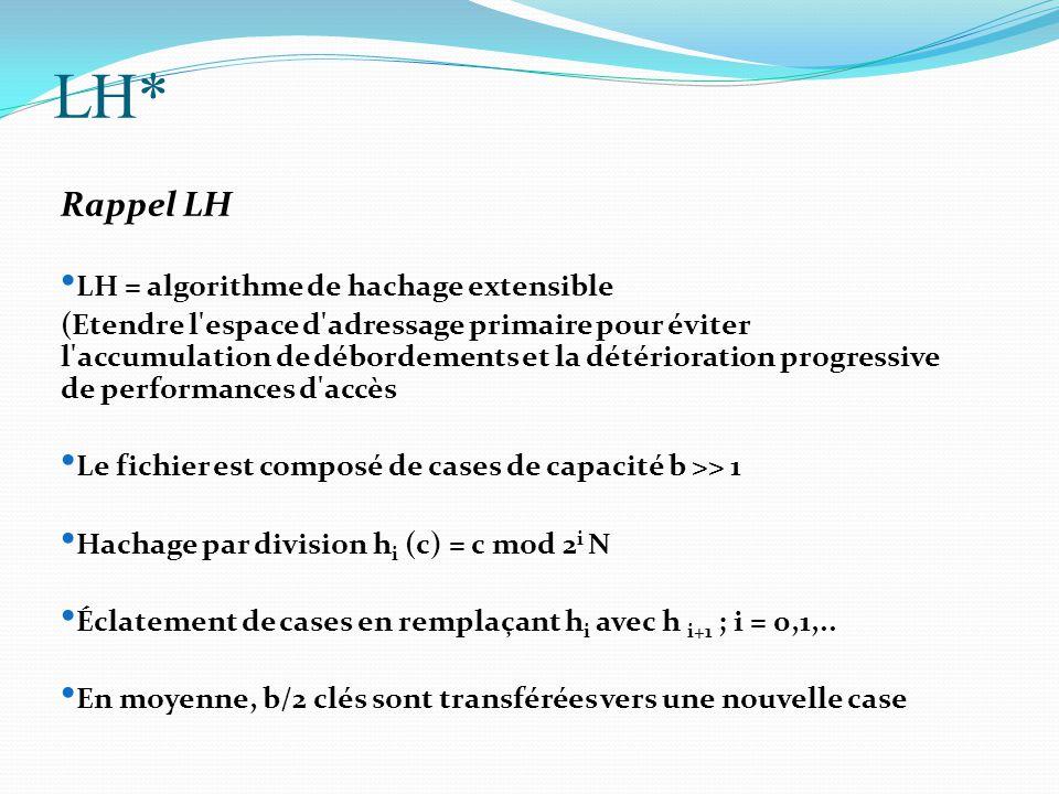 Rappel LH LH = algorithme de hachage extensible (Etendre l'espace d'adressage primaire pour éviter l'accumulation de débordements et la détérioration