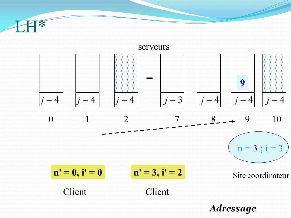 j = 4 0 1 2 j = 3 7 j = 4 8 9 n = 3 ; i = 3 n' = 0, i' = 0n' = 3, i' = 2 Site coordinateur Client serveurs j = 4 10 9 LH* Adressage