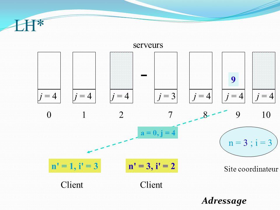 j = 4 0 1 2 j = 3 7 j = 4 8 9 n = 3 ; i = 3 n' = 1, i' = 3n' = 3, i' = 2 Site coordinateur Client serveurs j = 4 10 9 a = 0, j = 4 LH* Adressage