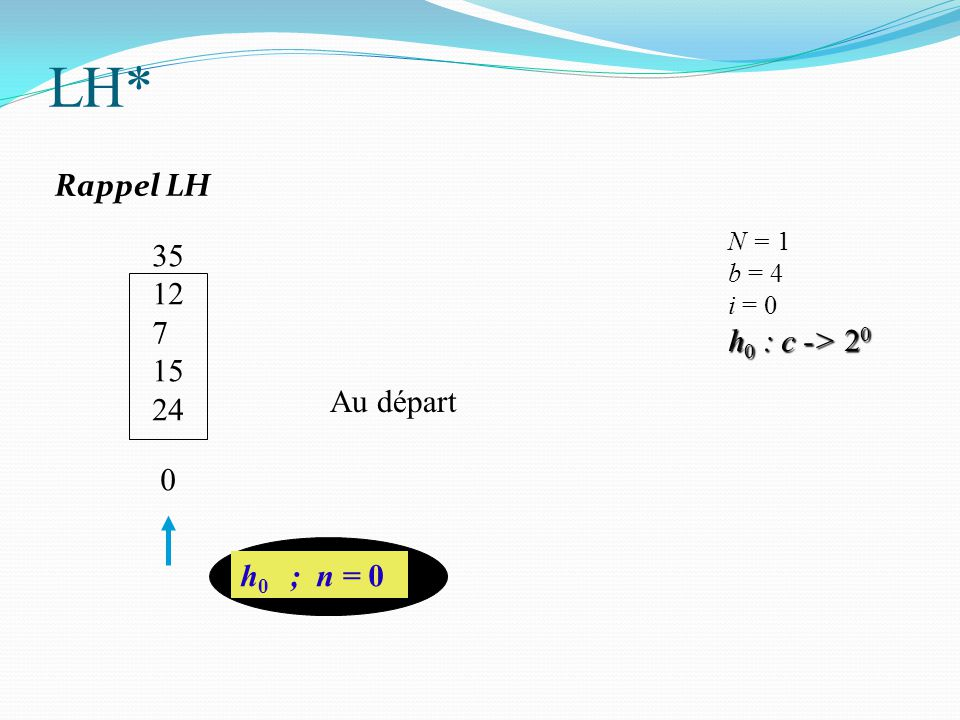35 12 7 15 24 h 0 ; n = 0 N = 1 b = 4 i = 0 h 0 : c -> 2 0 0 Au départ LH* Rappel LH