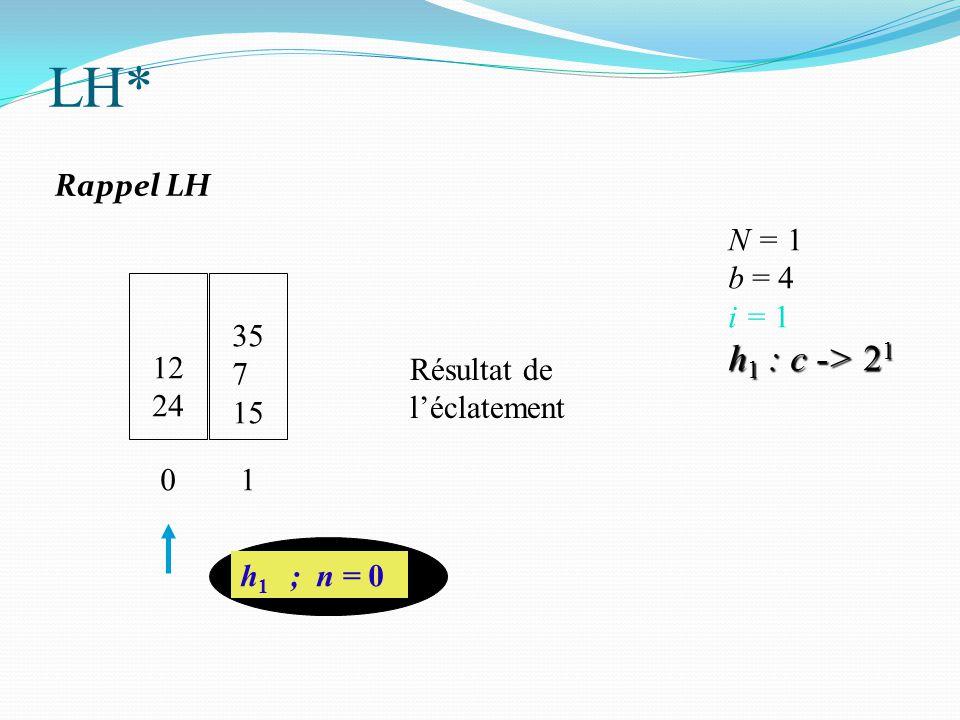 12 24 h 1 ; n = 0 N = 1 b = 4 i = 1 h 1 : c -> 2 1 0 35 7 15 1 Résultat de l'éclatement LH* Rappel LH