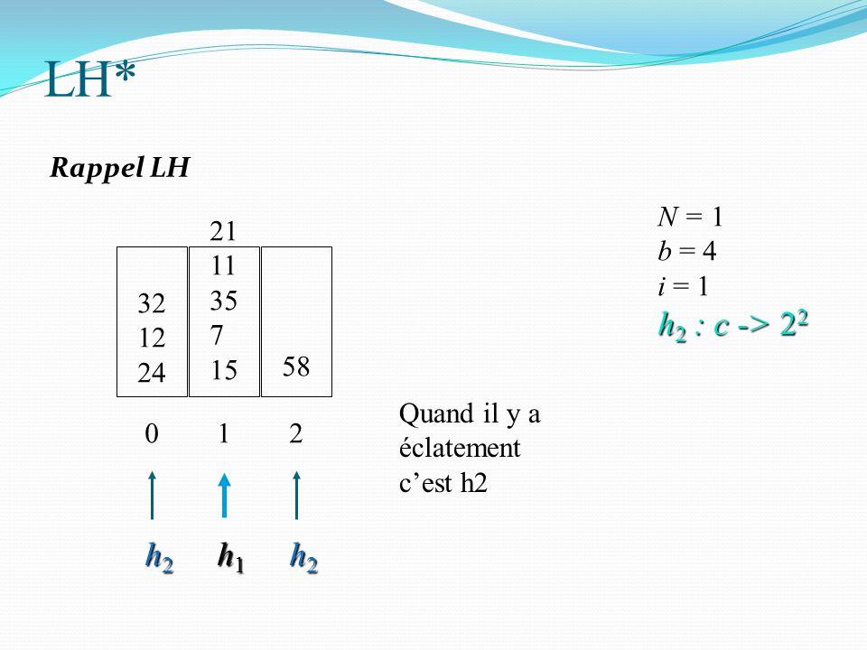 32 12 24 N = 1 b = 4 i = 1 h 2 : c -> 2 2 0 21 11 35 7 15 1 58 2 h2h2h2h2 h1h1h1h1 h2h2h2h2 Quand il y a éclatement c'est h2 LH* Rappel LH