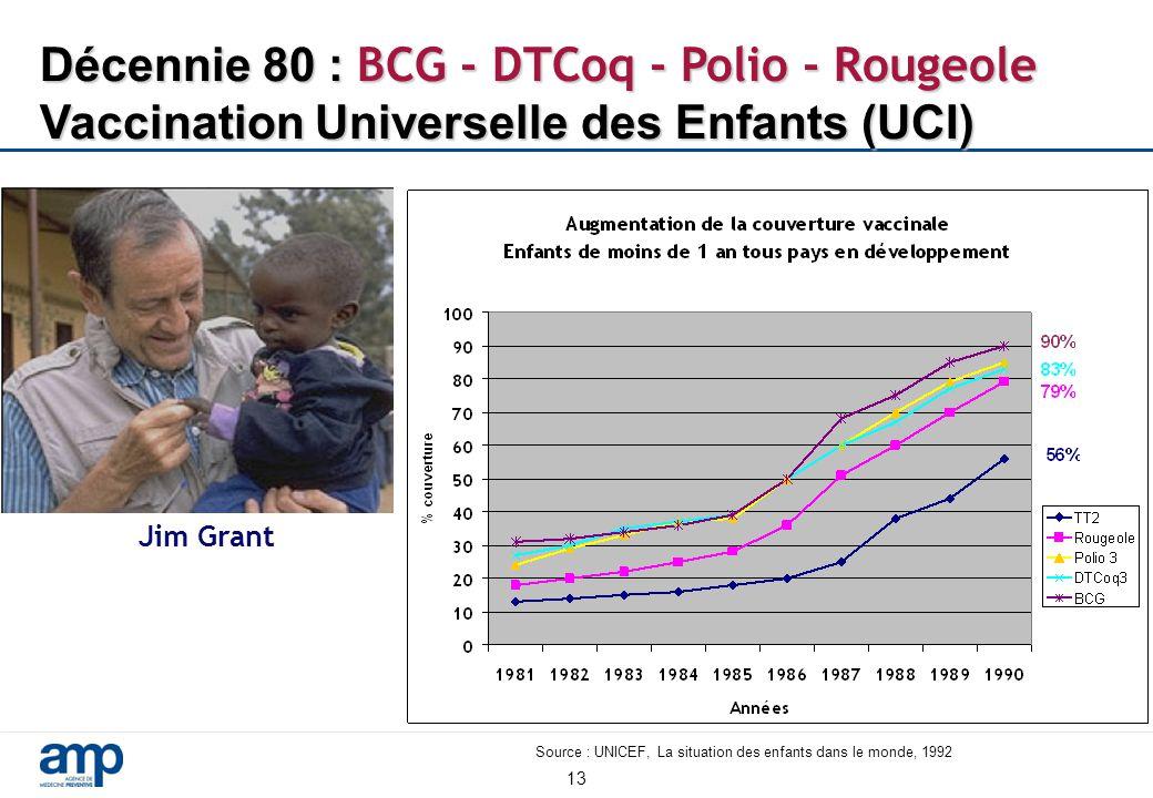 13 Décennie 80 : BCG - DTCoq - Polio - Rougeole Vaccination Universelle des Enfants (UCI) Jim Grant Source : UNICEF, La situation des enfants dans le monde, 1992