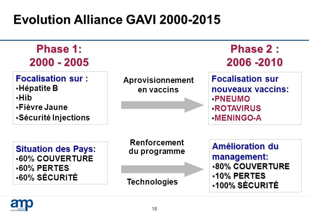 18 Phase 2 : 2006 -2010 Focalisation sur :  Hépatite B  Hib  Fièvre Jaune  Sécurité Injections Focalisation sur nouveaux vaccins:  PNEUMO  ROTAVIRUS  MENINGO-A Aprovisionnement en vaccins Situation des Pays:  60% COUVERTURE  60% PERTES  60% SÉCURITÉ Amélioration du management:  80% COUVERTURE  10% PERTES  100% SÉCURITÉ Evolution Alliance GAVI 2000-2015 Renforcement du programme Phase 1: 2000 - 2005 Technologies
