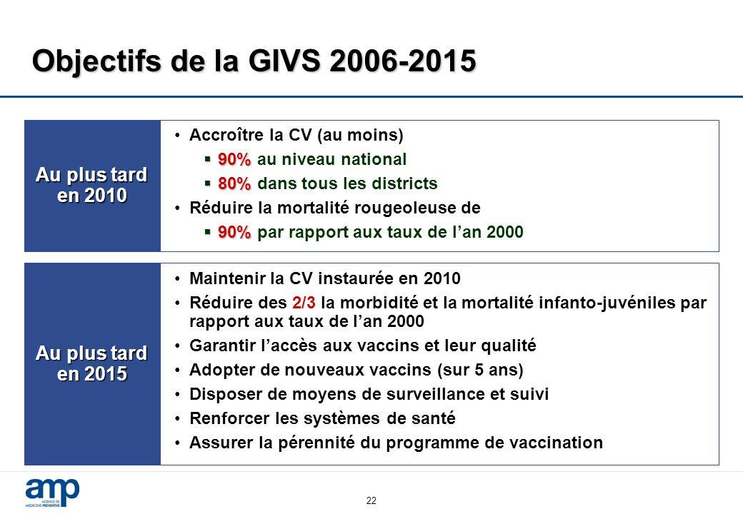 22 Objectifs de la GIVS 2006-2015 Au plus tard en 2010 Accroître la CV (au moins)  90%  90% au niveau national  80%  80% dans tous les districts Réduire la mortalité rougeoleuse de  90%  90% par rapport aux taux de l'an 2000 Au plus tard en 2015 Maintenir la CV instaurée en 2010 Réduire des 2/3 la morbidité et la mortalité infanto-juvéniles par rapport aux taux de l'an 2000 Garantir l'accès aux vaccins et leur qualité Adopter de nouveaux vaccins (sur 5 ans) Disposer de moyens de surveillance et suivi Renforcer les systèmes de santé Assurer la pérennité du programme de vaccination