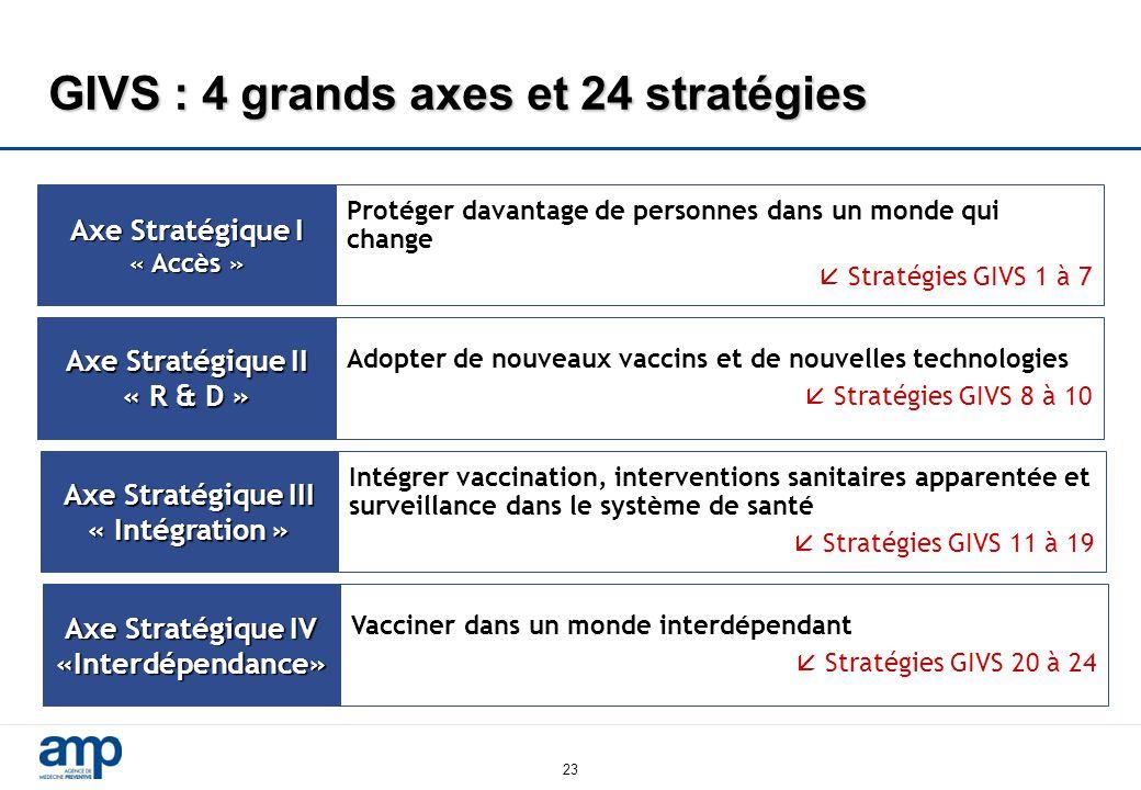 23 GIVS : 4 grands axes et 24 stratégies Axe Stratégique I « Accès » Protéger davantage de personnes dans un monde qui change  Stratégies GIVS 1 à 7 Axe Stratégique II « R & D » Adopter de nouveaux vaccins et de nouvelles technologies  Stratégies GIVS 8 à 10 Axe Stratégique III « Intégration » Intégrer vaccination, interventions sanitaires apparentée et surveillance dans le système de santé  Stratégies GIVS 11 à 19 Axe Stratégique IV «Interdépendance» Vacciner dans un monde interdépendant  Stratégies GIVS 20 à 24
