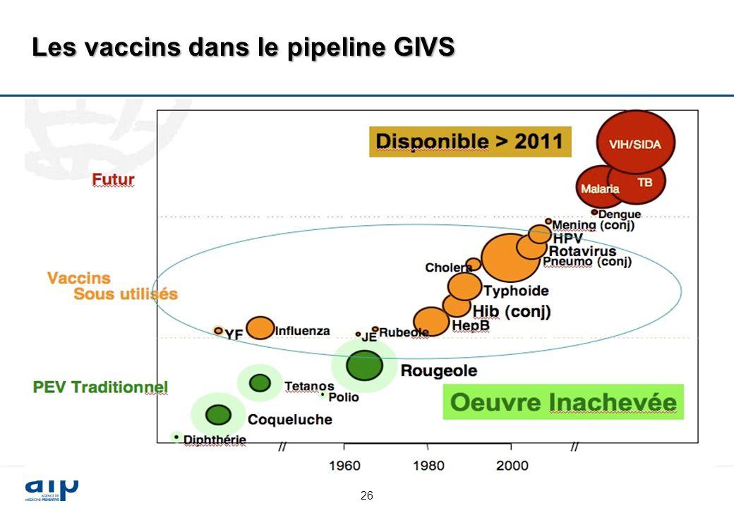 26 Les vaccins dans le pipeline GIVS