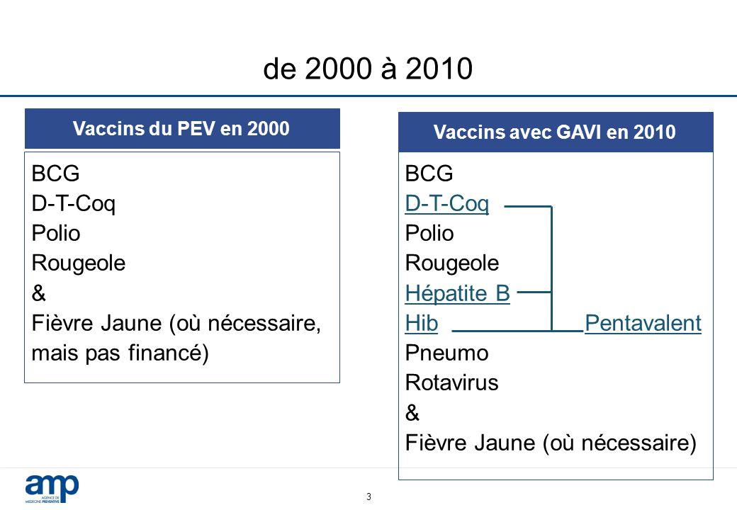 3 de 2000 à 2010 Vaccins du PEV en 2000 BCG D-T-Coq Polio Rougeole & Fièvre Jaune (où nécessaire, mais pas financé) Vaccins avec GAVI en 2010 BCG D-T-Coq Polio Rougeole Hépatite B Hib Pentavalent Pneumo Rotavirus & Fièvre Jaune (où nécessaire)