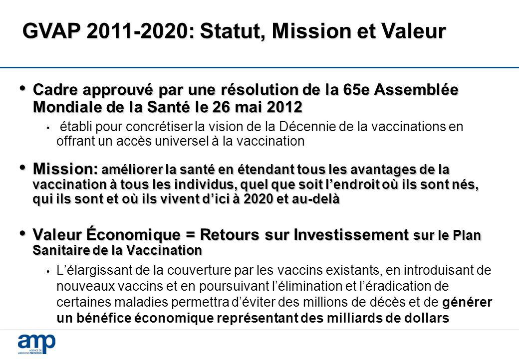 GVAP 2011-2020: Statut, Mission et Valeur Cadre approuvé par une résolution de la 65e Assemblée Mondiale de la Santé le 26 mai 2012 Cadre approuvé par une résolution de la 65e Assemblée Mondiale de la Santé le 26 mai 2012 établi pour concrétiser la vision de la Décennie de la vaccinations en offrant un accès universel à la vaccination Mission: améliorer la santé en étendant tous les avantages de la vaccination à tous les individus, quel que soit l'endroit où ils sont nés, qui ils sont et où ils vivent d'ici à 2020 et au-delà Mission: améliorer la santé en étendant tous les avantages de la vaccination à tous les individus, quel que soit l'endroit où ils sont nés, qui ils sont et où ils vivent d'ici à 2020 et au-delà Valeur Économique = Retours sur Investissement sur le Plan Sanitaire de la Vaccination Valeur Économique = Retours sur Investissement sur le Plan Sanitaire de la Vaccination L'élargissant de la couverture par les vaccins existants, en introduisant de nouveaux vaccins et en poursuivant l'élimination et l'éradication de certaines maladies permettra d'éviter des millions de décès et de générer un bénéfice économique représentant des milliards de dollars