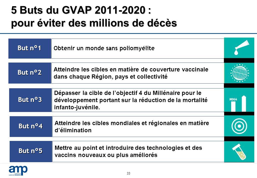 33 5 Buts du GVAP 2011-2020 : pour éviter des millions de décès But n°1 Obtenir un monde sans poliomyélite But n°2 Atteindre les cibles en matière de