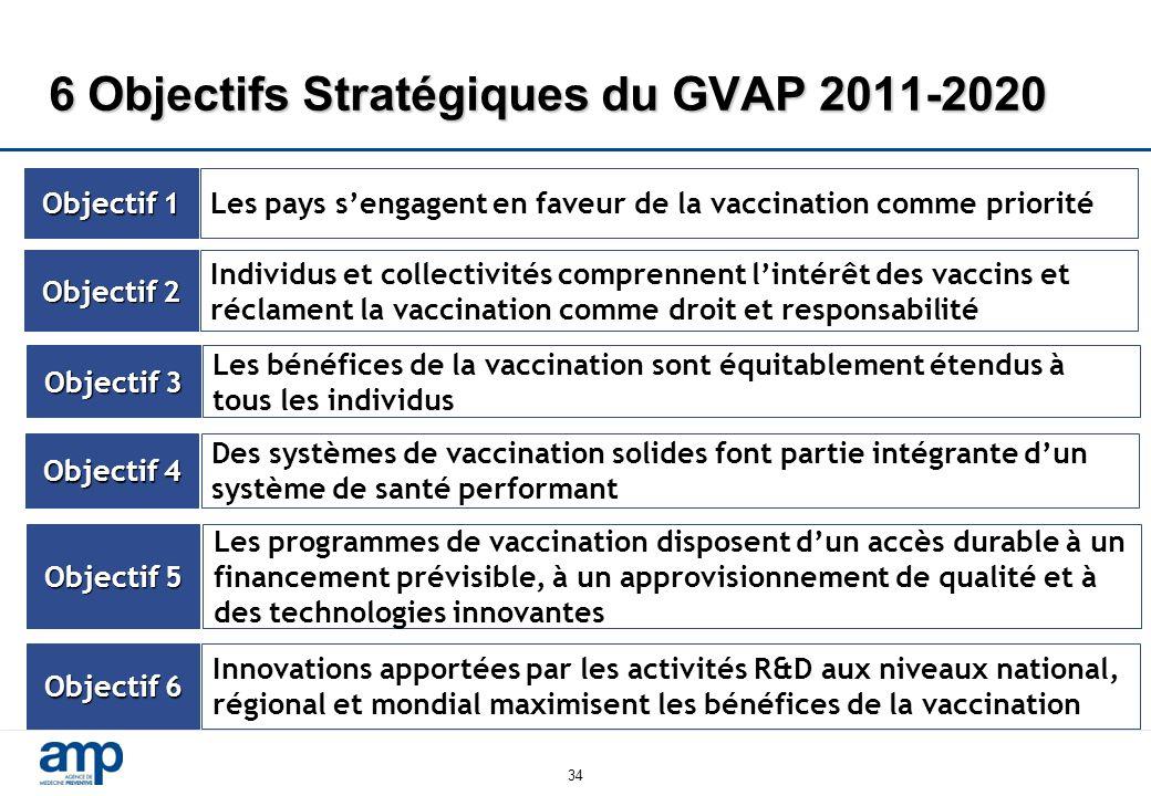 34 6 Objectifs Stratégiques du GVAP 2011-2020 Objectif 1 Les pays s'engagent en faveur de la vaccination comme priorité Objectif 2 Individus et collectivités comprennent l'intérêt des vaccins et réclament la vaccination comme droit et responsabilité Objectif 3 Les bénéfices de la vaccination sont équitablement étendus à tous les individus Objectif 5 Les programmes de vaccination disposent d'un accès durable à un financement prévisible, à un approvisionnement de qualité et à des technologies innovantes Objectif 4 Des systèmes de vaccination solides font partie intégrante d'un système de santé performant Objectif 6 Innovations apportées par les activités R&D aux niveaux national, régional et mondial maximisent les bénéfices de la vaccination
