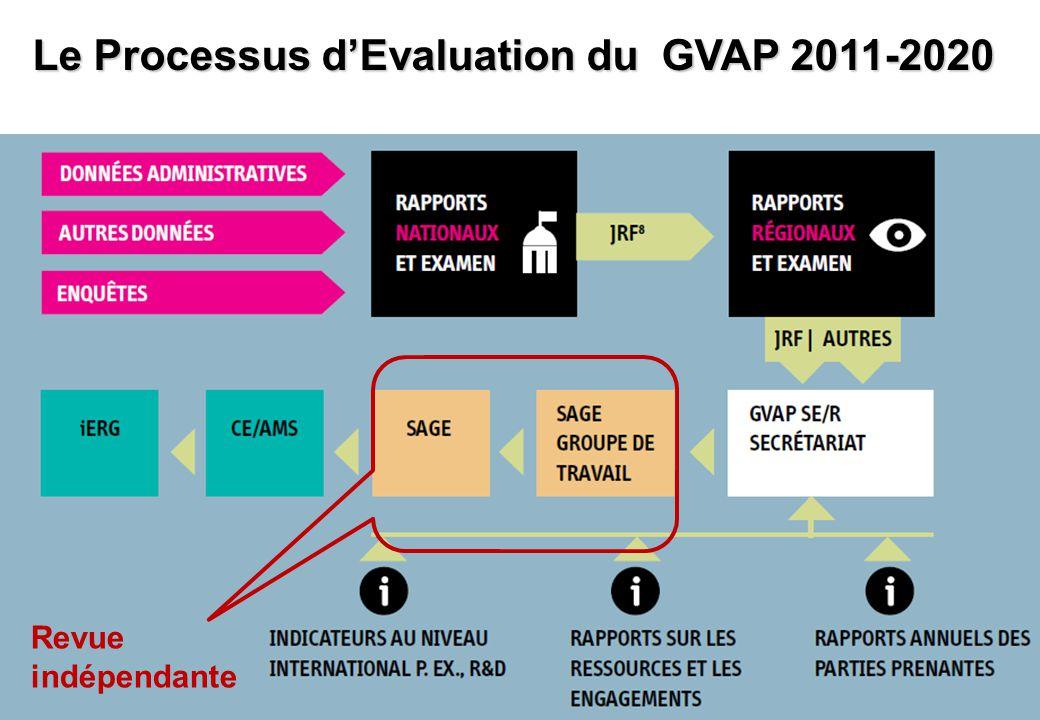 35 Le Processus d'Evaluation du GVAP 2011-2020 Revue indépendante