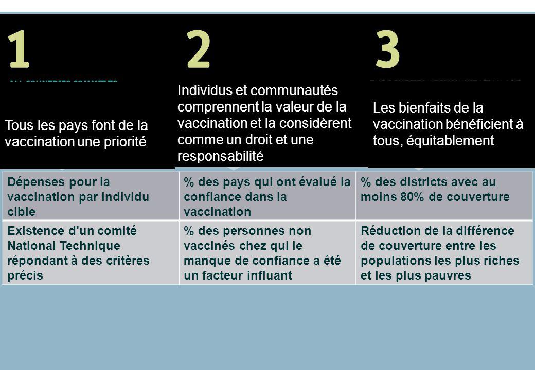 Tous les pays font de la vaccination une priorité Individus et communautés comprennent la valeur de la vaccination et la considèrent comme un droit et une responsabilité Les bienfaits de la vaccination bénéficient à tous, équitablement Dépenses pour la vaccination par individu cible % des pays qui ont évalué la confiance dans la vaccination % des districts avec au moins 80% de couverture Existence d un comité National Technique répondant à des critères précis % des personnes non vaccinés chez qui le manque de confiance a été un facteur influant Réduction de la différence de couverture entre les populations les plus riches et les plus pauvres