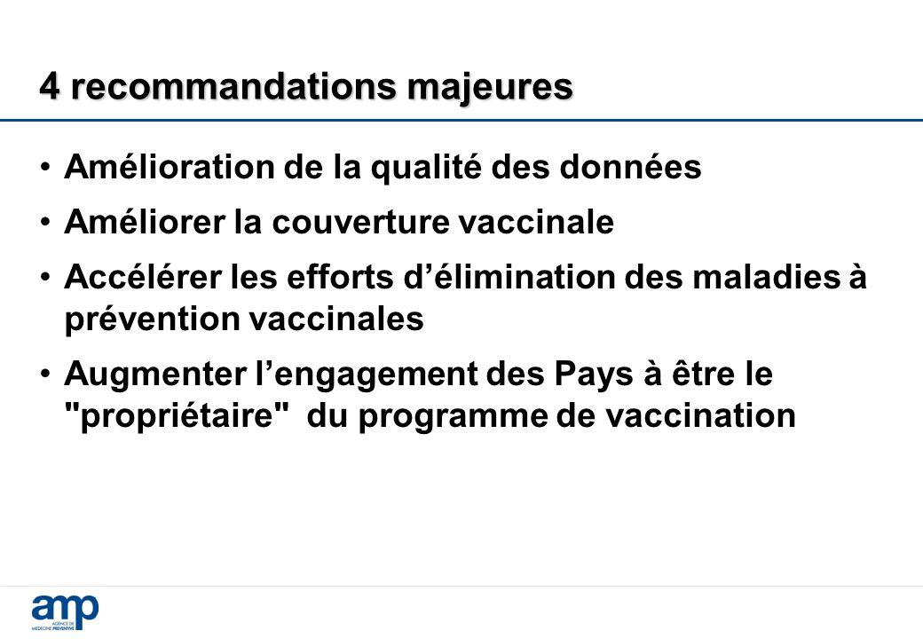 4 recommandations majeures Amélioration de la qualité des données Améliorer la couverture vaccinale Accélérer les efforts d'élimination des maladies à prévention vaccinales Augmenter l'engagement des Pays à être le propriétaire du programme de vaccination