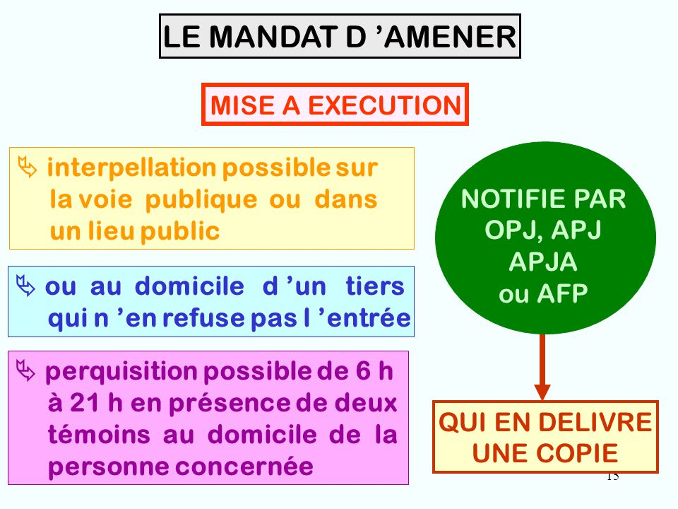 15 LE MANDAT D 'AMENER QUI EN DELIVRE UNE COPIE NOTIFIE PAR OPJ, APJ APJA ou AFP MISE A EXECUTION  interpellation possible sur la voie publique ou da