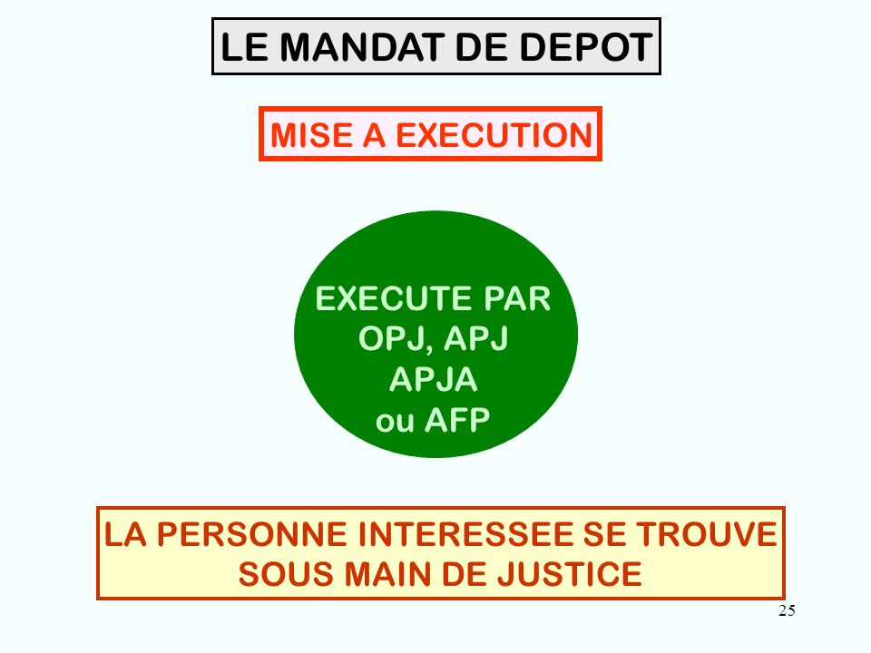 25 LE MANDAT DE DEPOT LA PERSONNE INTERESSEE SE TROUVE SOUS MAIN DE JUSTICE EXECUTE PAR OPJ, APJ APJA ou AFP MISE A EXECUTION