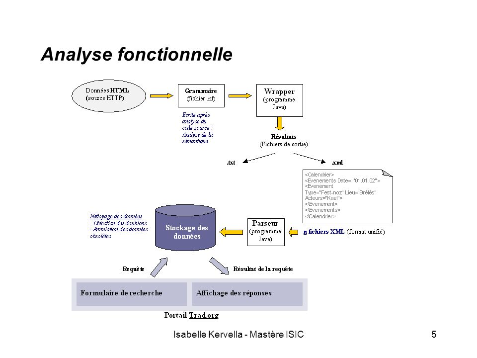 Isabelle Kervella - Mastère ISIC5 Analyse fonctionnelle