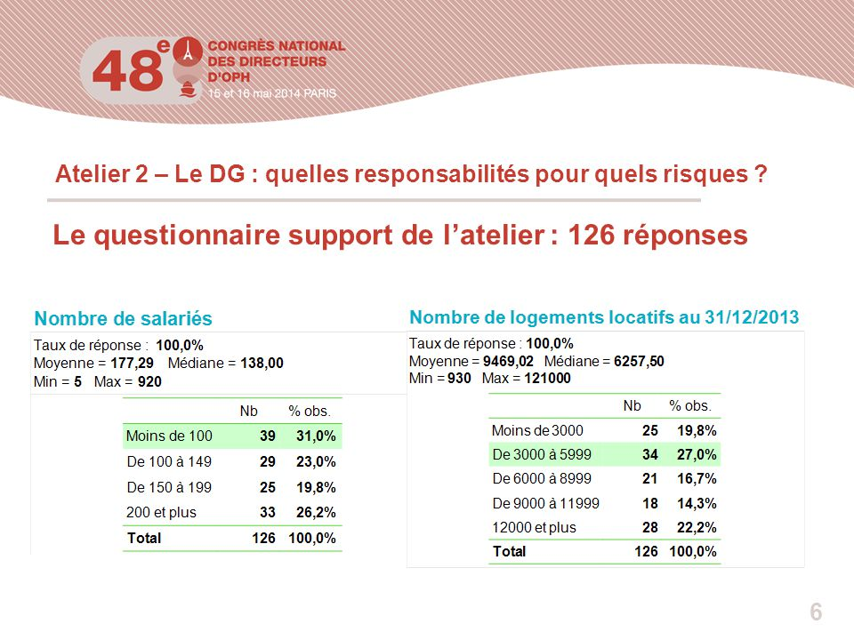 Atelier 2 – Le DG : quelles responsabilités pour quels risques .