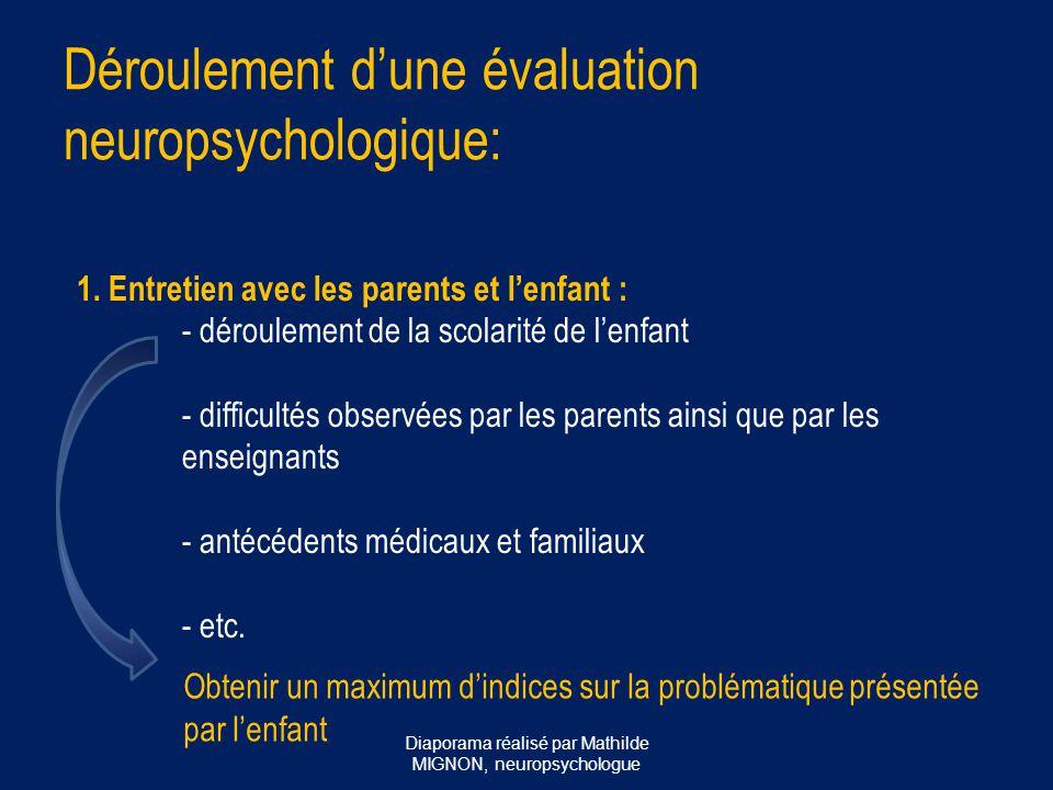 ou repensé… ATTENTION SELECTIVE Diaporama réalisé par Mathilde MIGNON, neuropsychologue