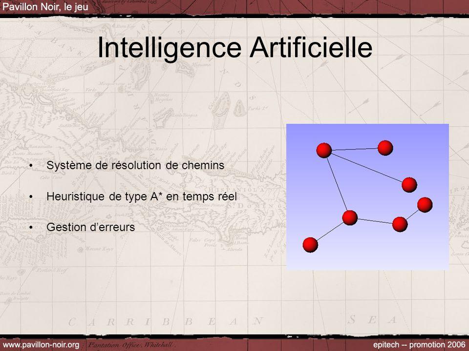Intelligence Artificielle Système de résolution de chemins Heuristique de type A* en temps réel Gestion d'erreurs