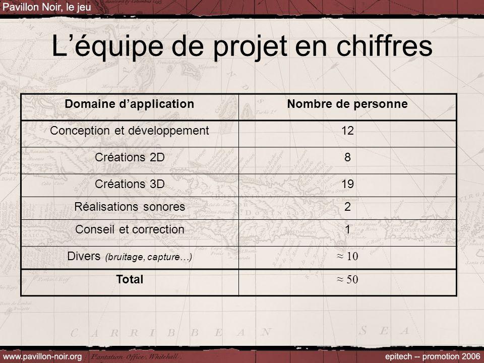 L'équipe de projet en chiffres Domaine d'applicationNombre de personne Conception et développement12 Créations 2D8 Créations 3D19 Réalisations sonores