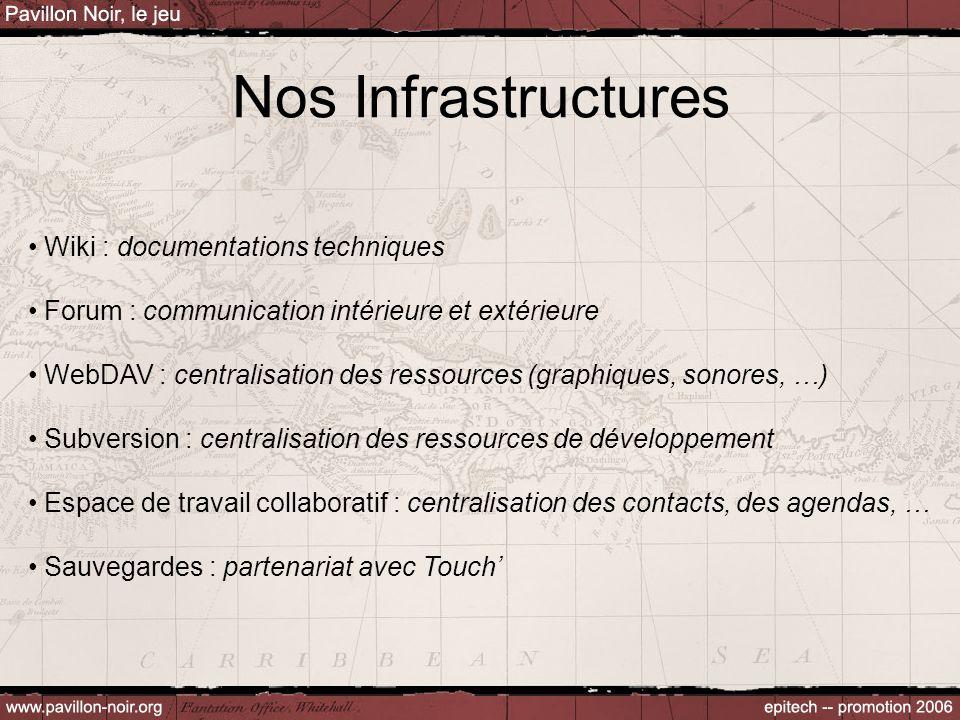 Nos Infrastructures Wiki : documentations techniques Forum : communication intérieure et extérieure WebDAV : centralisation des ressources (graphiques, sonores, …) Subversion : centralisation des ressources de développement Espace de travail collaboratif : centralisation des contacts, des agendas, … Sauvegardes : partenariat avec Touch'