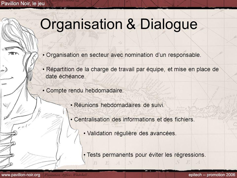 Organisation & Dialogue Validation régulière des avancées. Tests permanents pour éviter les régressions. Organisation en secteur avec nomination d'un