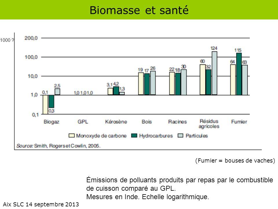 Biomasse et santé Aix SLC 14 septembre 2013 Émissions de polluants produits par repas par le combustible de cuisson comparé au GPL. Mesures en Inde. E
