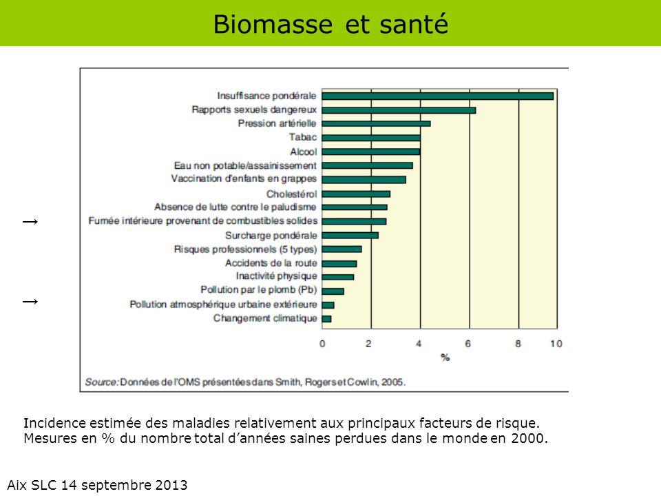 Biomasse et santé Aix SLC 14 septembre 2013 Incidence estimée des maladies relativement aux principaux facteurs de risque. Mesures en % du nombre tota