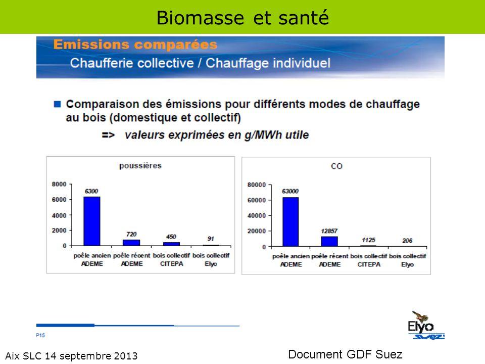 Biomasse et santé Aix SLC 14 septembre 2013 Chauffage au bois : pollutions relatives (% en masse) % conso.