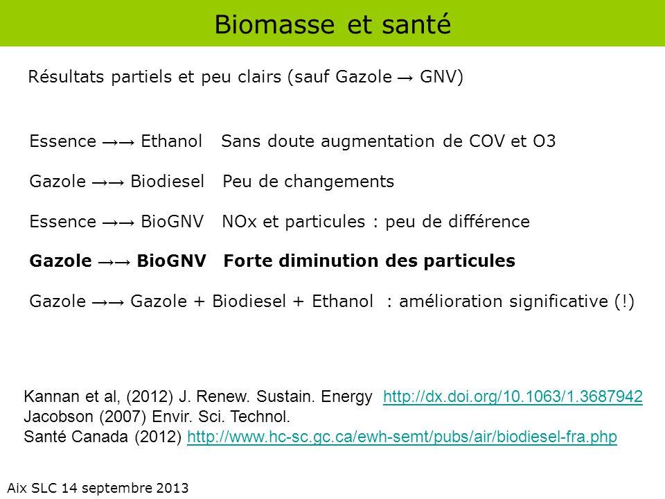 Biomasse et santé Aix SLC 14 septembre 2013 Essence →→ Ethanol Sans doute augmentation de COV et O3 Gazole →→ Biodiesel Peu de changements Essence →→