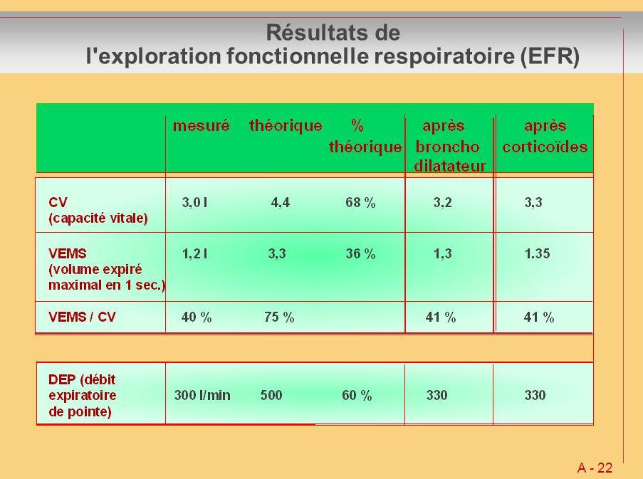 Résultats de l'exploration fonctionnelle respoiratoire (EFR) A - 22
