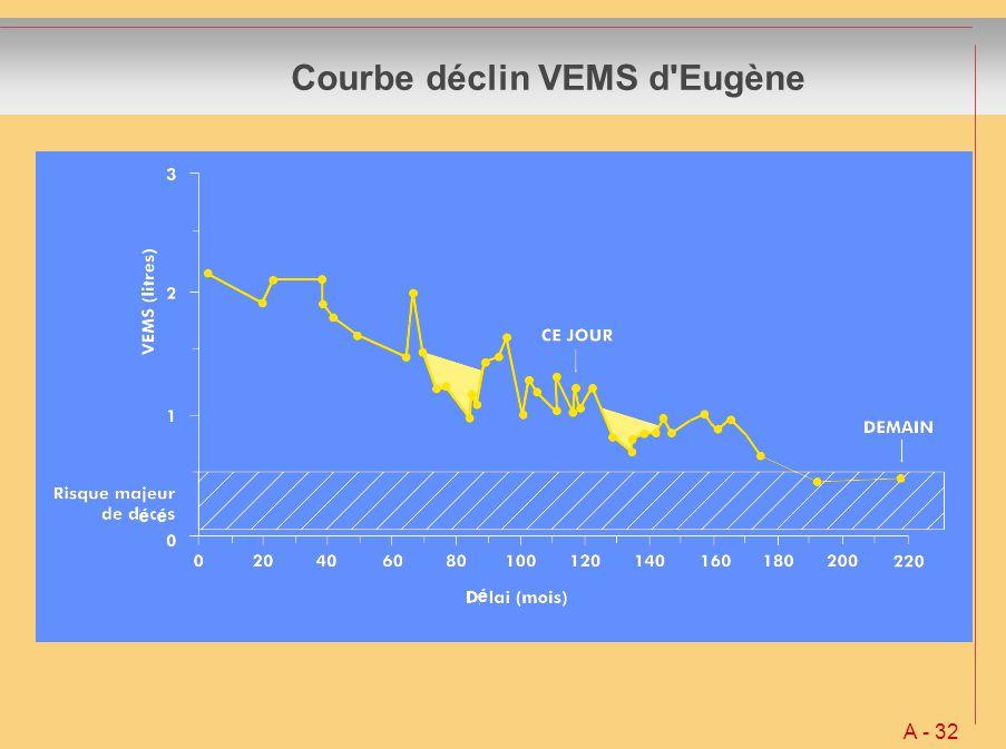 Courbe déclin VEMS d'Eugène A - 32 é éé