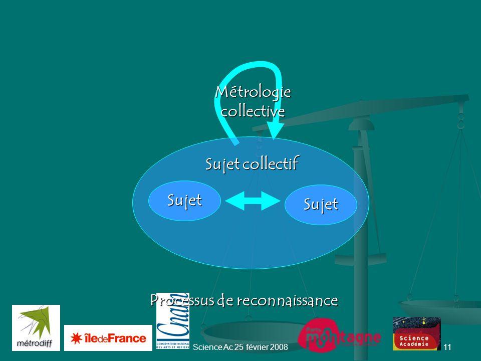 Science Ac 25 février 200810 Réseau ---> Sociogramme