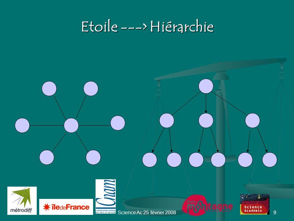 Science Ac 25 février 20088 Etoile Réseau N connexions Système neuronal : N = 10 11 Espèce humaine : N= 10 10 Structuration de la communication N(N-1)/2 connexions