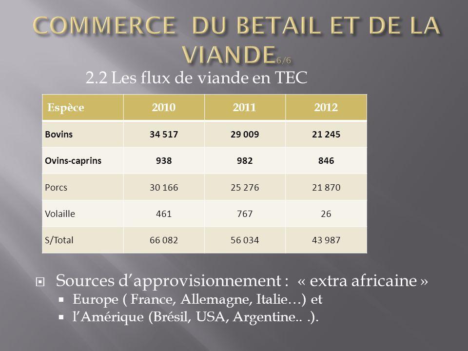 2.2 Les flux de viande en TEC  Sources d'approvisionnement : « extra africaine »  Europe ( France, Allemagne, Italie…) et  l'Amérique (Brésil, USA,
