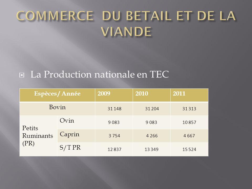  La Production nationale en TEC Espèces / Année200920102011 Bovin 31 148 31 20431 313 Petits Ruminants (PR) Ovin 9 083 10 857 Caprin 3 754 4 2664 667