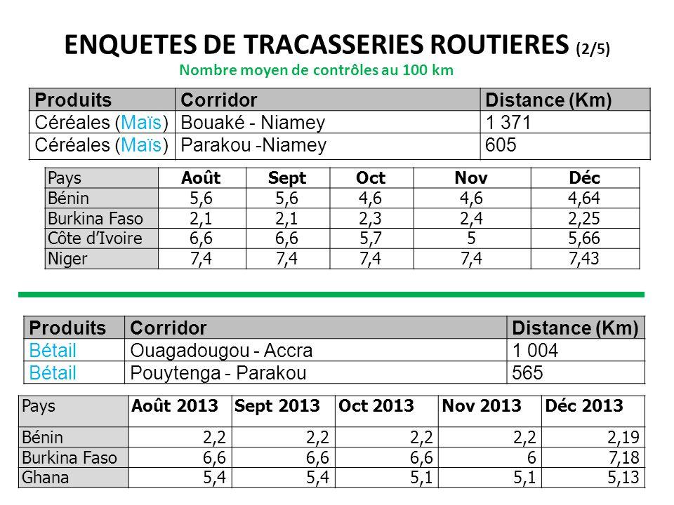 ENQUETES DE TRACASSERIES ROUTIERES (2/5) ProduitsCorridorDistance (Km) Céréales (Maïs)Bouaké - Niamey1 371 Céréales (Maïs)Parakou -Niamey605 Nombre mo