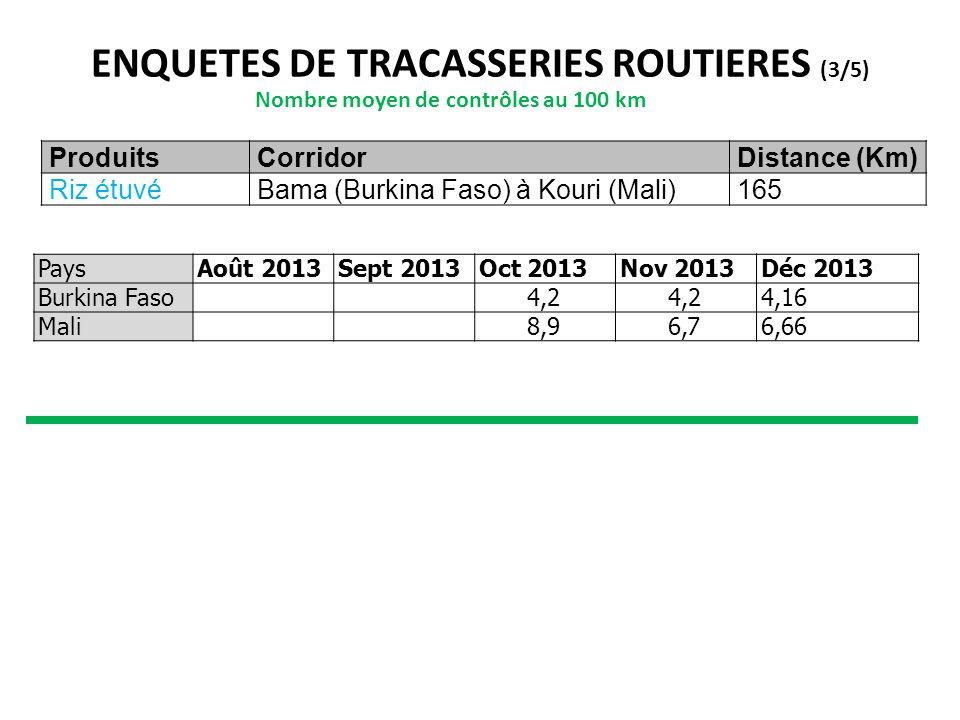 ENQUETES DE TRACASSERIES ROUTIERES (3/5) Nombre moyen de contrôles au 100 km ProduitsCorridorDistance (Km) Riz étuvéBama (Burkina Faso) à Kouri (Mali)