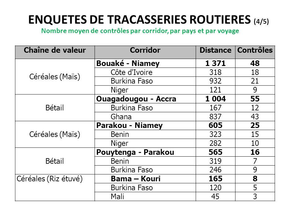 ENQUETES DE TRACASSERIES ROUTIERES (4/5) Nombre moyen de contrôles par corridor, par pays et par voyage Chaîne de valeurCorridorDistanceContrôles Céré