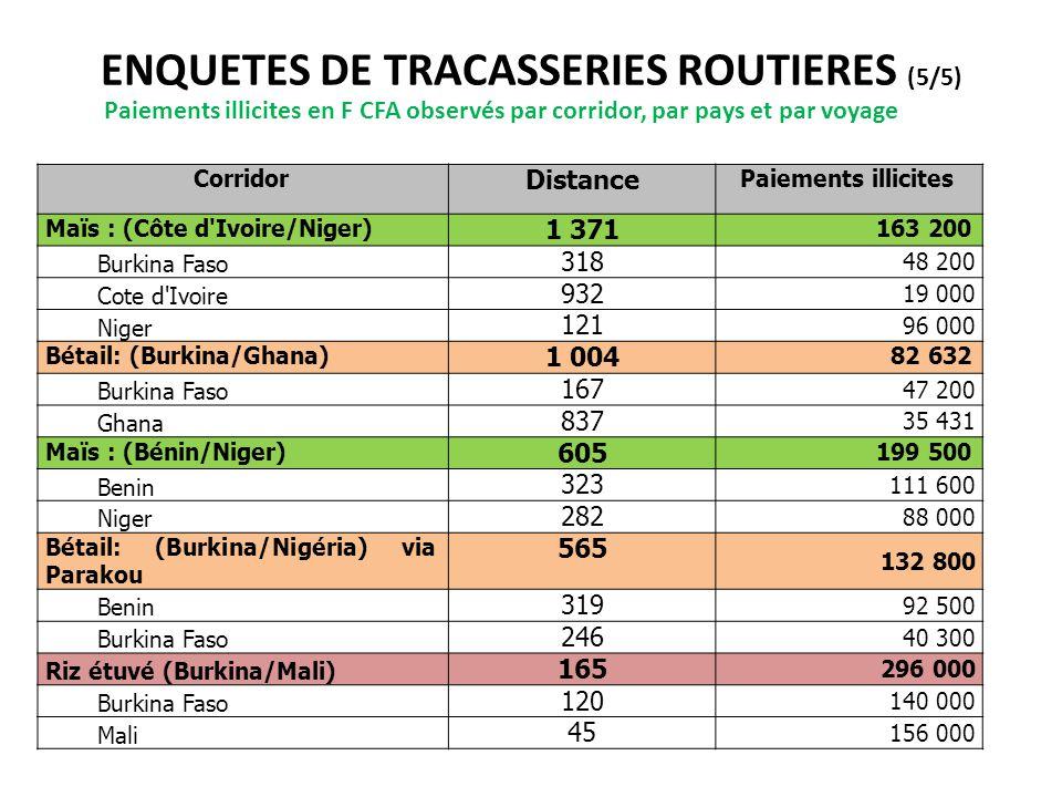 ENQUETES DE TRACASSERIES ROUTIERES (5/5) Paiements illicites en F CFA observés par corridor, par pays et par voyage Corridor Distance Paiements illici