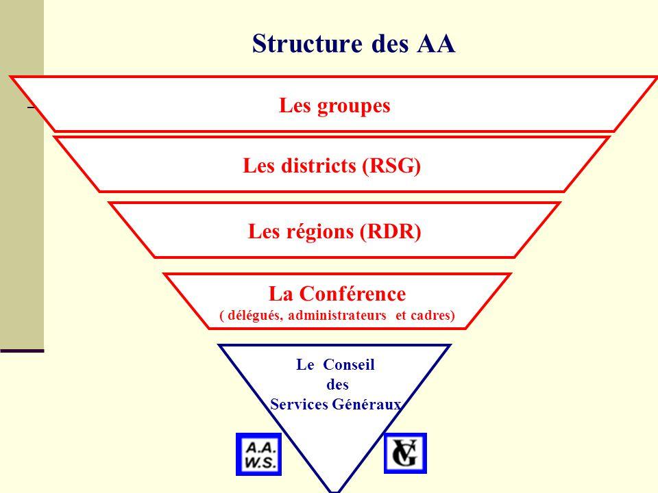 Structure des AA Les groupes Les districts (RSG) Les régions (RDR) La Conférence ( délégués, administrateurs et cadres) Le Conseil des Services Généraux