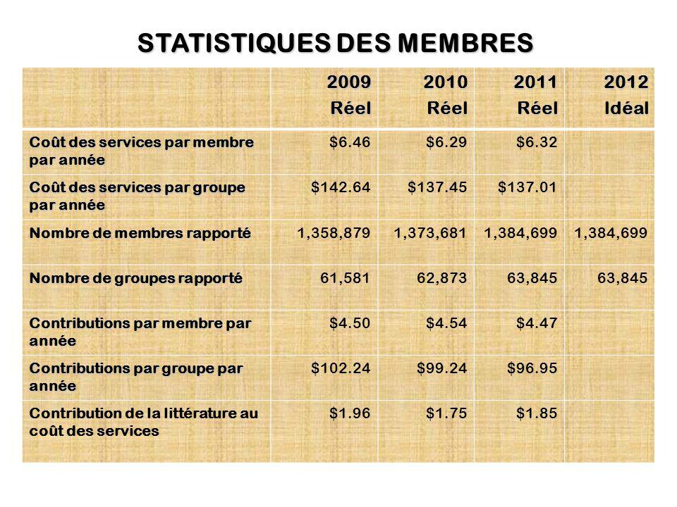 STATISTIQUES DES MEMBRES 2009Réel2010Réel2011Réel2012ldéal Coût des services par membre par année $6.46$6.29$6.32 Coût des services par groupe par année $142.64$137.45$137.01 Nombre de membres rapporté 1,358,8791,373,6811,384,699 Nombre de groupes rapporté 61,58162,87363,845 Contributions par membre par année $4.50$4.54$4.47 Contributions par groupe par année $102.24$99.24$96.95 Contribution de la littérature au coût des services $1.96 $1.75 $1.85