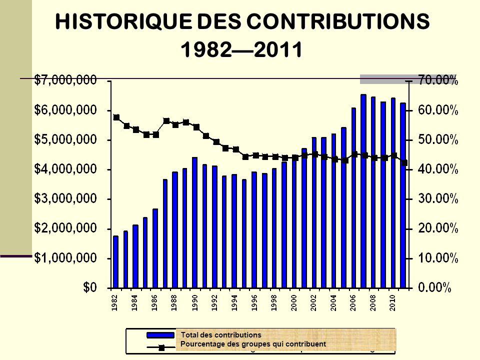 HISTORIQUE DES CONTRIBUTIONS 1982—2011 Total des contributions Pourcentage des groupes qui contribuent