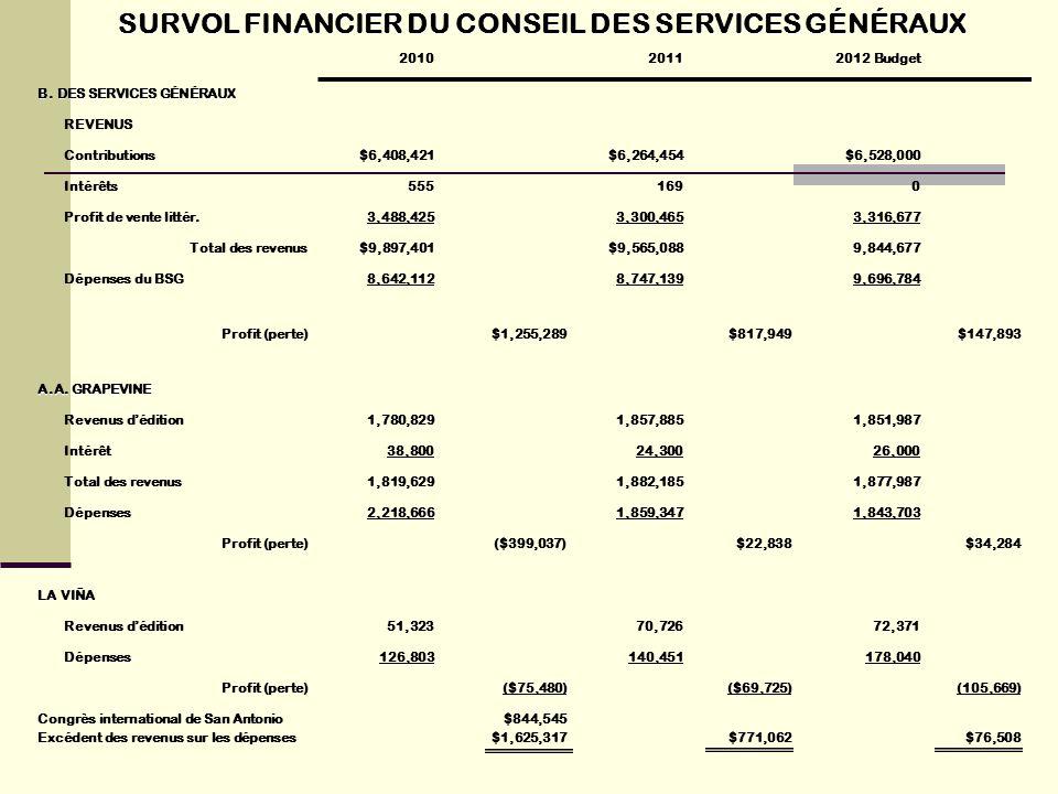SURVOL FINANCIER DU CONSEIL DES SERVICES GÉNÉRAUX 201020112012 Budget B. DES SERVICES GÉNÉRAUX REVENUS Contributions$6,408,421$6,264,454$6,528,000 Int