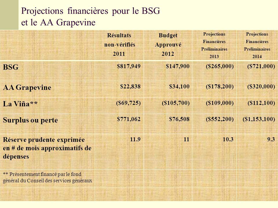 Projections financières pour le BSG et le AA Grapevine Résultats non-vérifiés 2011 Budget Approuvé 2012 Projections Financières Préliminaires 2013 Projections Financières Préliminaires 2014 BSG $817,949$147,900($265,000)($721,000) AA Grapevine $22,838$34,100($178,200)($320,000) La Viña** ($69,725)($105,700)($109,000)($112,100) Surplus ou perte $771,062$76,508($552,200)($1,153,100) Réserve prudente exprimée en # de mois approximatifs de dépenses 11.91110.39.3 ** Présentement financé par le fond général du Conseil des services généraux