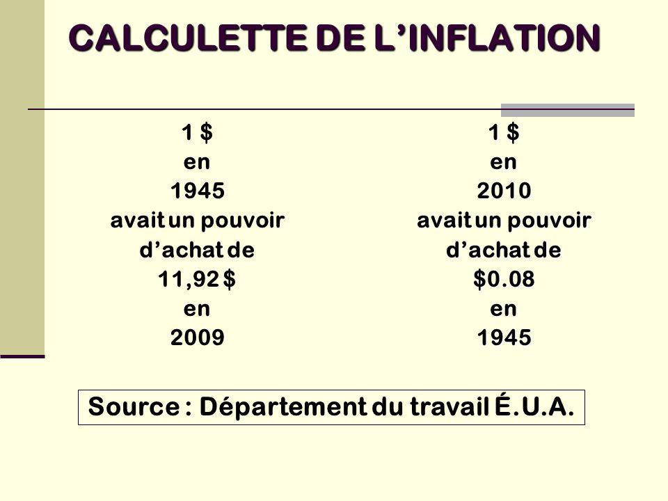 CALCULETTE DE L'INFLATION 1 $ en 1945 avait un pouvoir d'achat de 11,92 $ en 2009 1 $ en2010 avait un pouvoir d'achat de $0.08en1945 Source : Département du travail É.U.A.